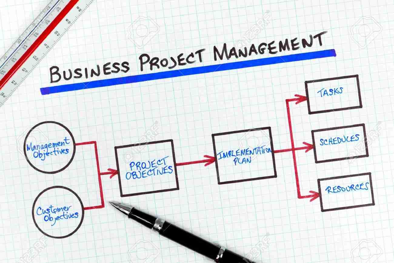 Gestion de projet TI d'affaires