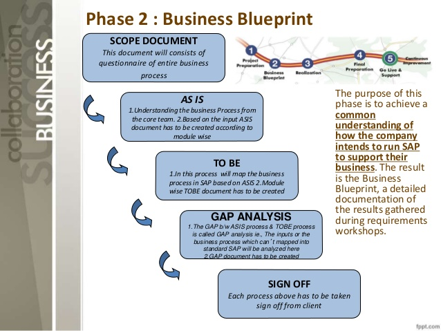 Implantation ERP Blueprint