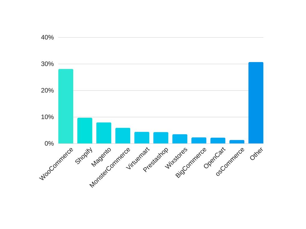 Top 10 des plate-formes de commerce électronique