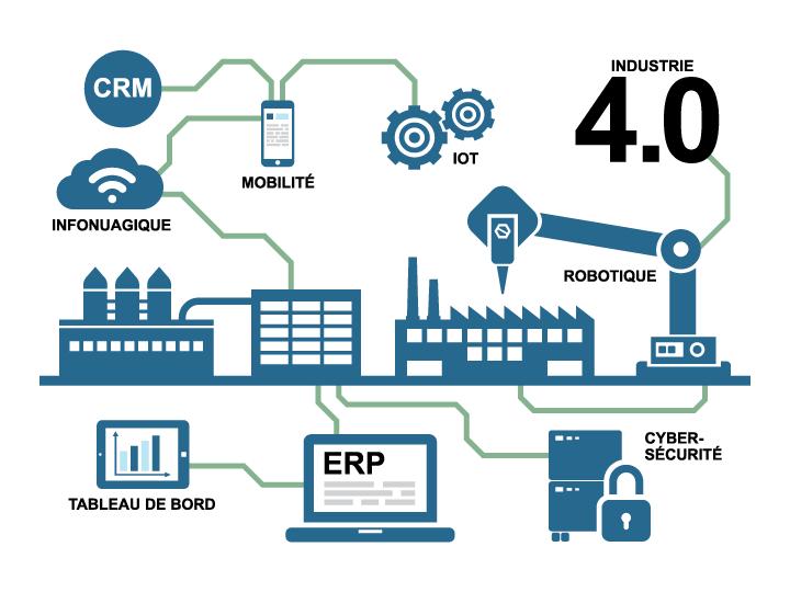 industrie 4.0 composantes