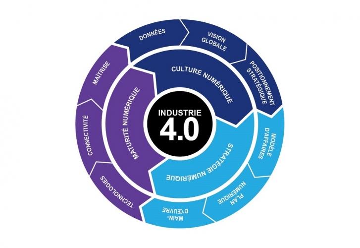 Audit industrie 4.0 : Les 10 questions les plus fréquentes