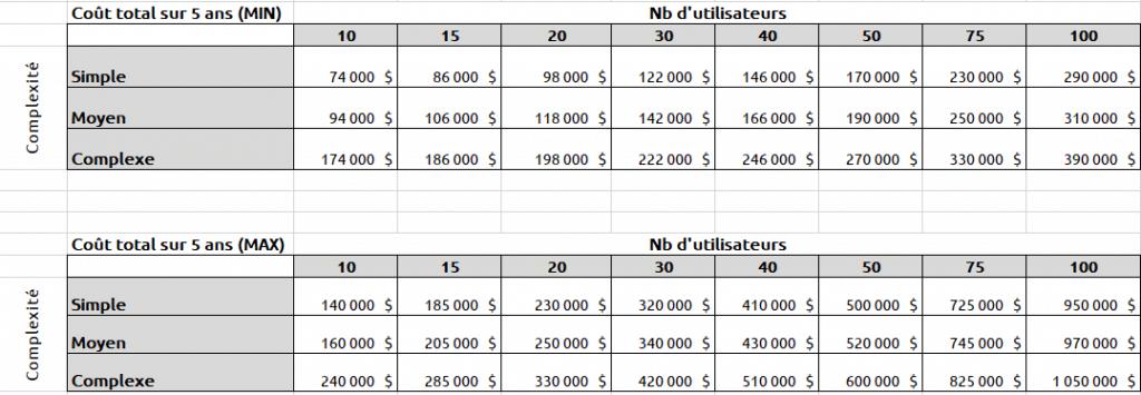 Estimation du coût total d'un système ERP pour PME sur 5 ans