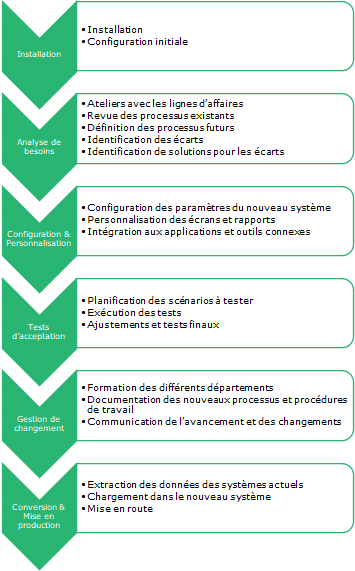 Activités d'implantation ERP dans la PME