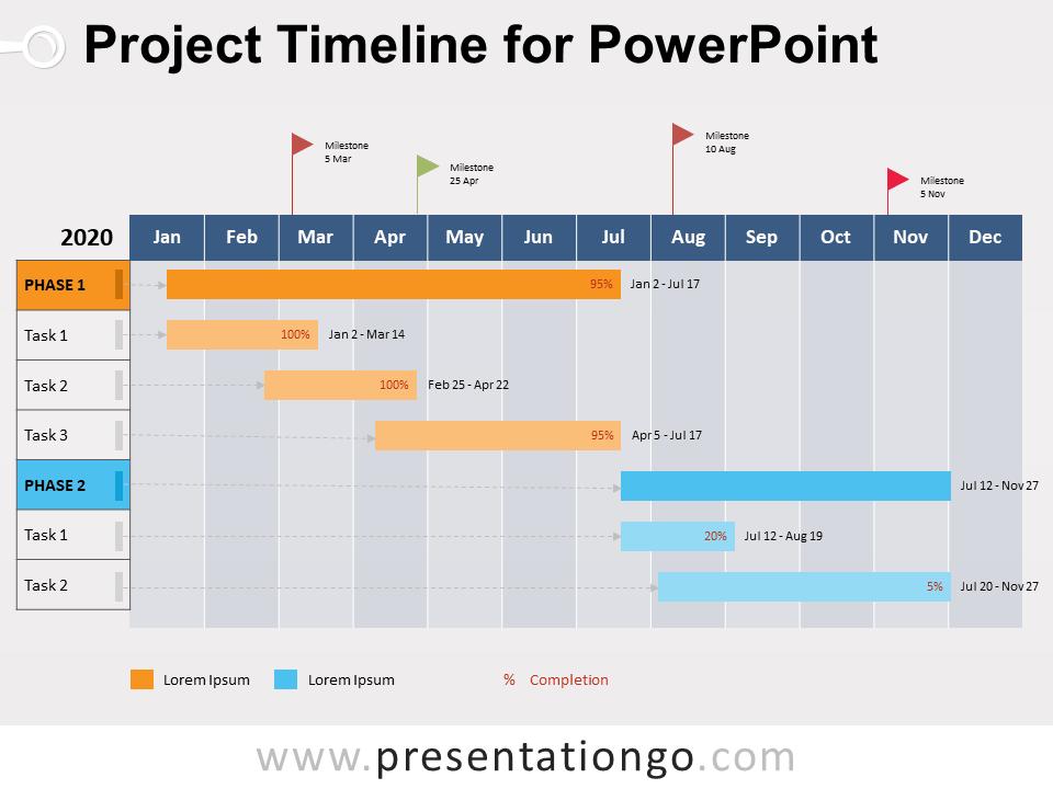 Exemple de calendrier de projet ERP