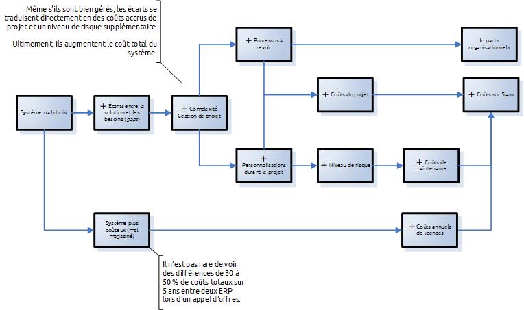 Impacts d'un système ERP mal choisi