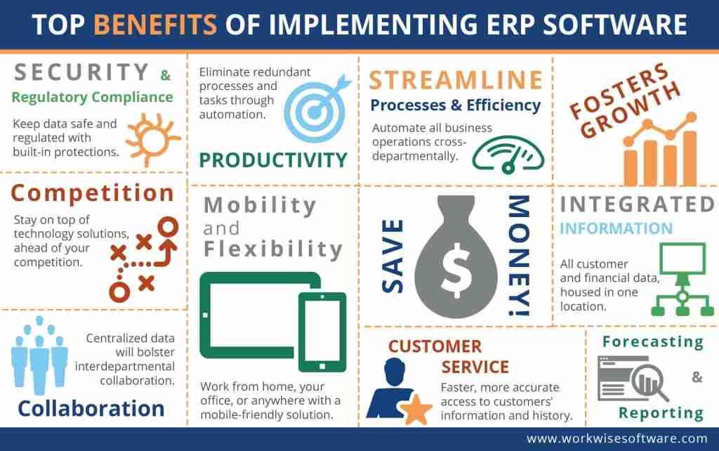 Pourquoi implanter un ERP pour PME : Bénéfices