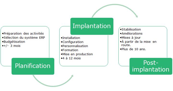3 phases des projets d'implantation ERP dans la PME