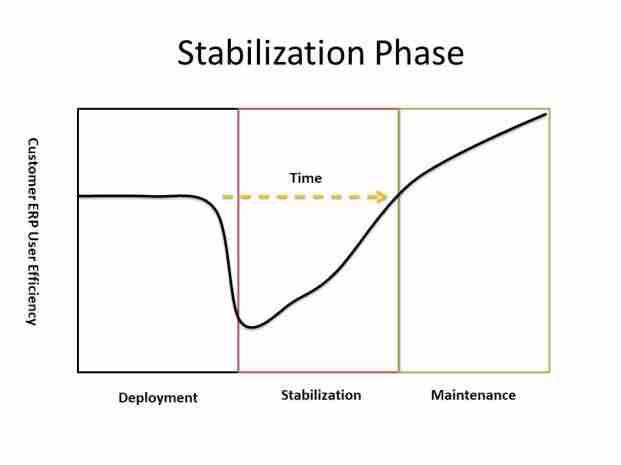 Stabilisation du système ERP, essentielle pour planifier le succès de votre projet